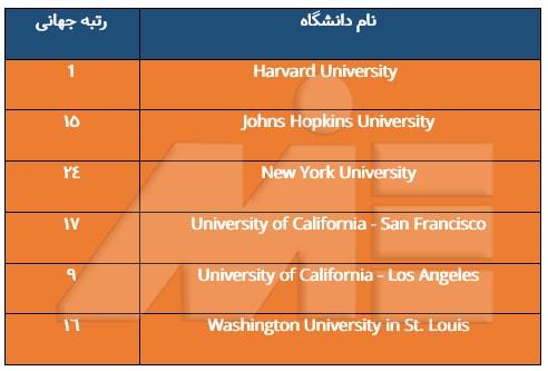 دانشگاههای معتبر آمریکا برای تحصیل در رشته پزشکی و دندانپزشکی