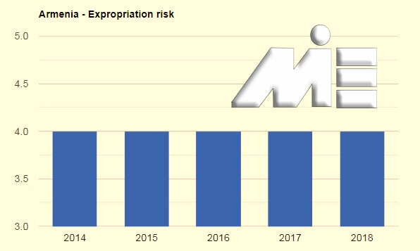 نمودار نرخ مصادره اموال ارمنستان