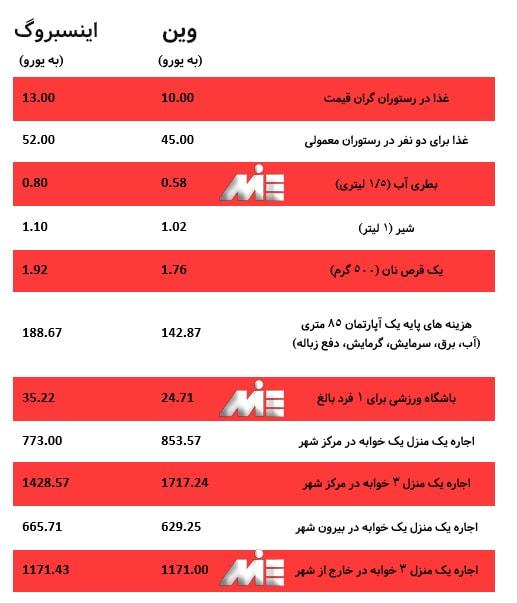 جدول هزینه زندگی در شهر وین و اینسبروگ