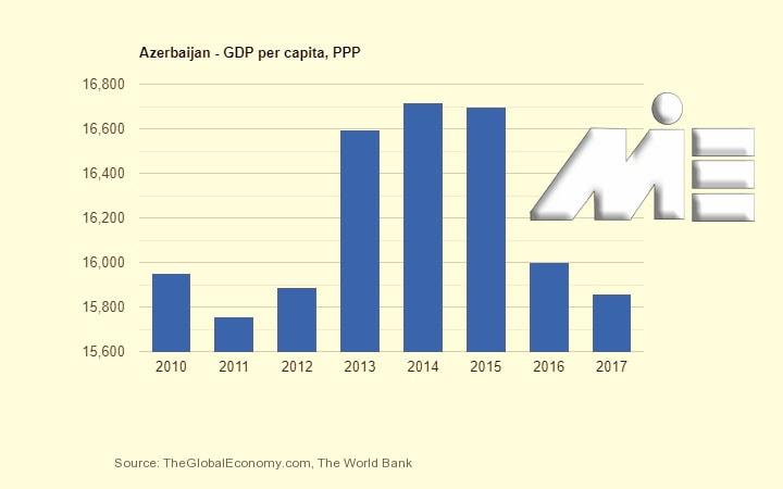 نمودار رشد اقتصادی آذربایجان