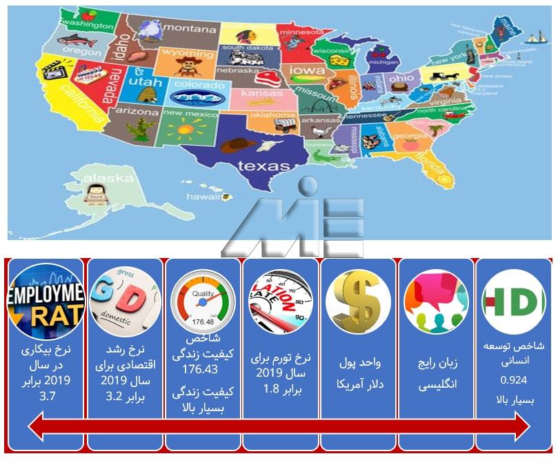 اطلاعات عمومی کشور آمریکا ـ آمریکا در یک نگاه