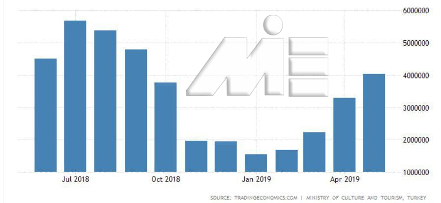 نمودار تعداد بازدیدکنندگان ترکیه در یکسال گذشته