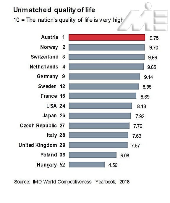 رنکینگ کیفیت زندگی کشور های محبوب اروپایی