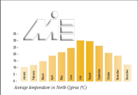نمودار دمای هوای قبرس در ماههای مختلف سال