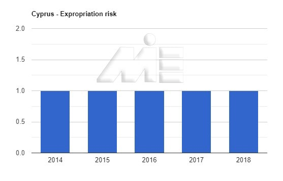 نمودار نرخ مصادره اموال کشور قبرس