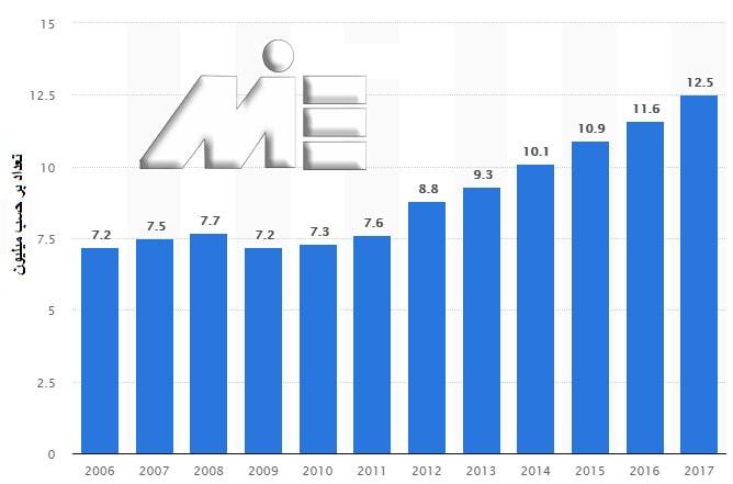 نمودار تعداد مراجعه کنندگان به اقامتگاههای توریستی کشور مجارستان در بازه زمانی سالهای 2006 تا 2017