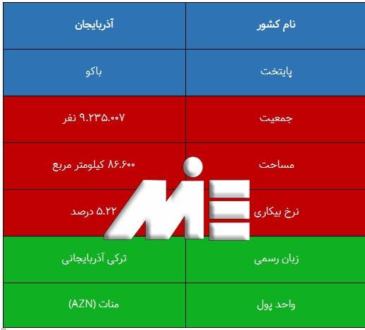 جدول اطلاعات عمومی کشور آذربایجان