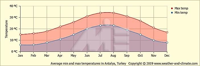 نمودار دمای هوای ترکیه در طول سال