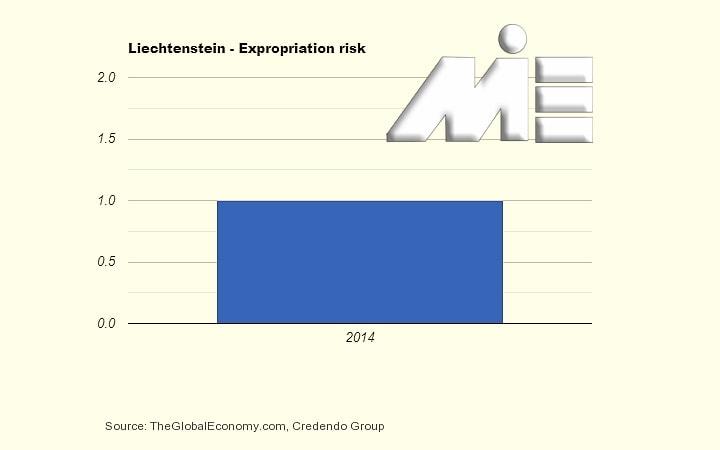 نمودار نرخ مصادره اموال لیختن اشتاین در سال 2014 ـ سرمایه گذاری در لیختن اشتاین