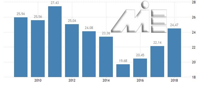نمودار نرخ تولید ناخالص داخلی قبرس