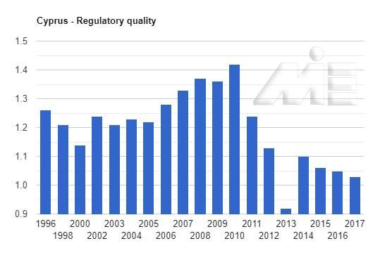 نمودار شاخص کیفیت نظارت در کشور قبرس