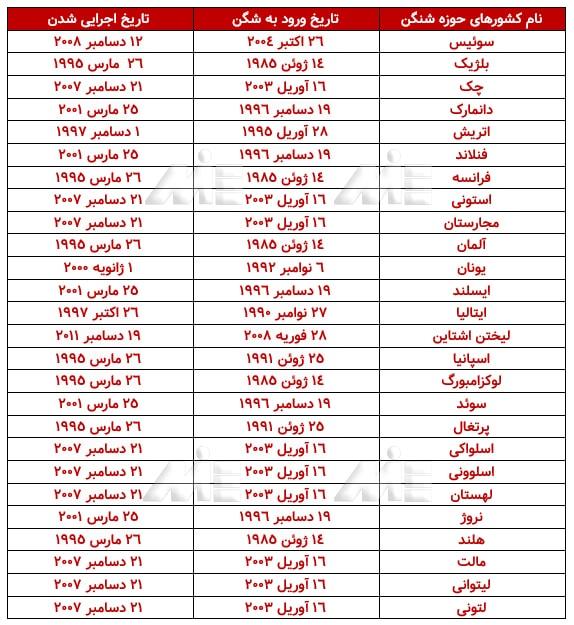 جدول اسامی کشورهای حوزه شنگن