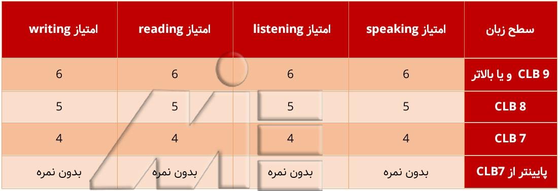 جدول مربوط به امتیازات زبان CLB در سیستم امتیازی فدرال اسکیل ورکر کانادا