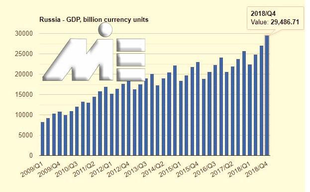 نمودار تولید ناخالص داخلی روسیه