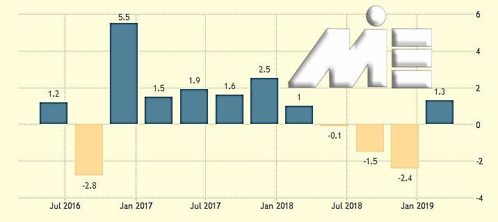 نمودار تولید ناخالص داخلی ترکیه