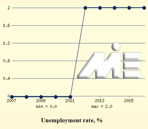 نمودار نرخ بیکاری در موناکو