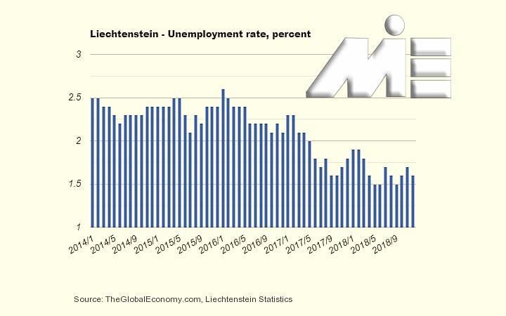 نمودار نرخ بیکاری در کشور لیختن اشتاین