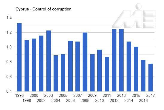 نمودار شاخص کنترل فساد در کشور قبرس