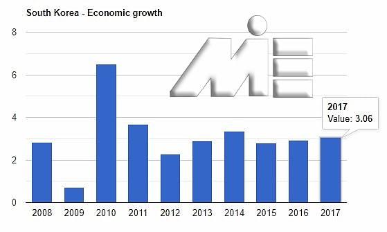 نمودار نرخ رشد اقتصادی کره جنوبی