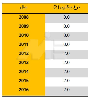 جدول نرخ بیکاری در موناکو