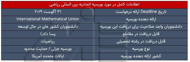 جدول اطلاعات کامل در مورد بورسیه اتحادیه بین المللی ریاضی