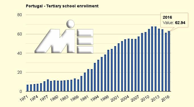 نرخ ثبت نام برای مقاطع لیسانس و بالاتر برای دانشگاه های کشور پرتغال
