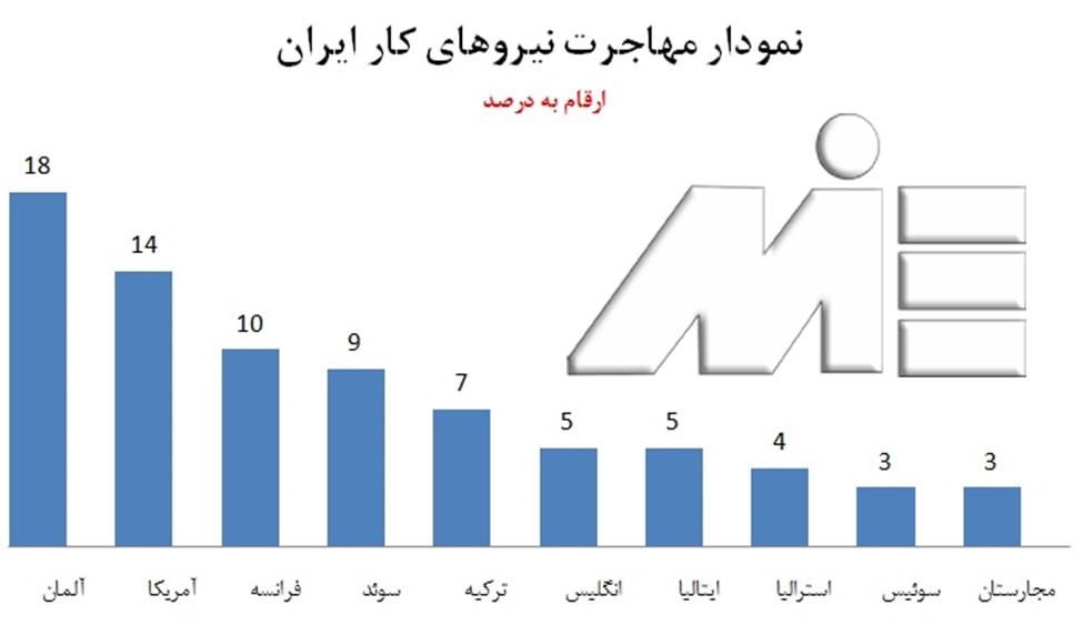 نمودار مهاجرت نیروی کار ایران