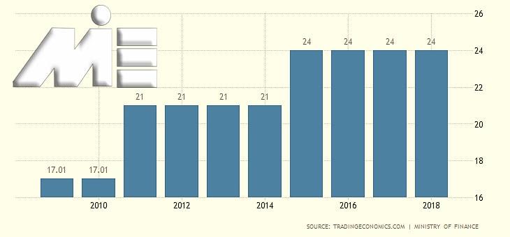 نمودار نرخ مالیات بر درآمد شخصی در کشور لیختن اشتاین