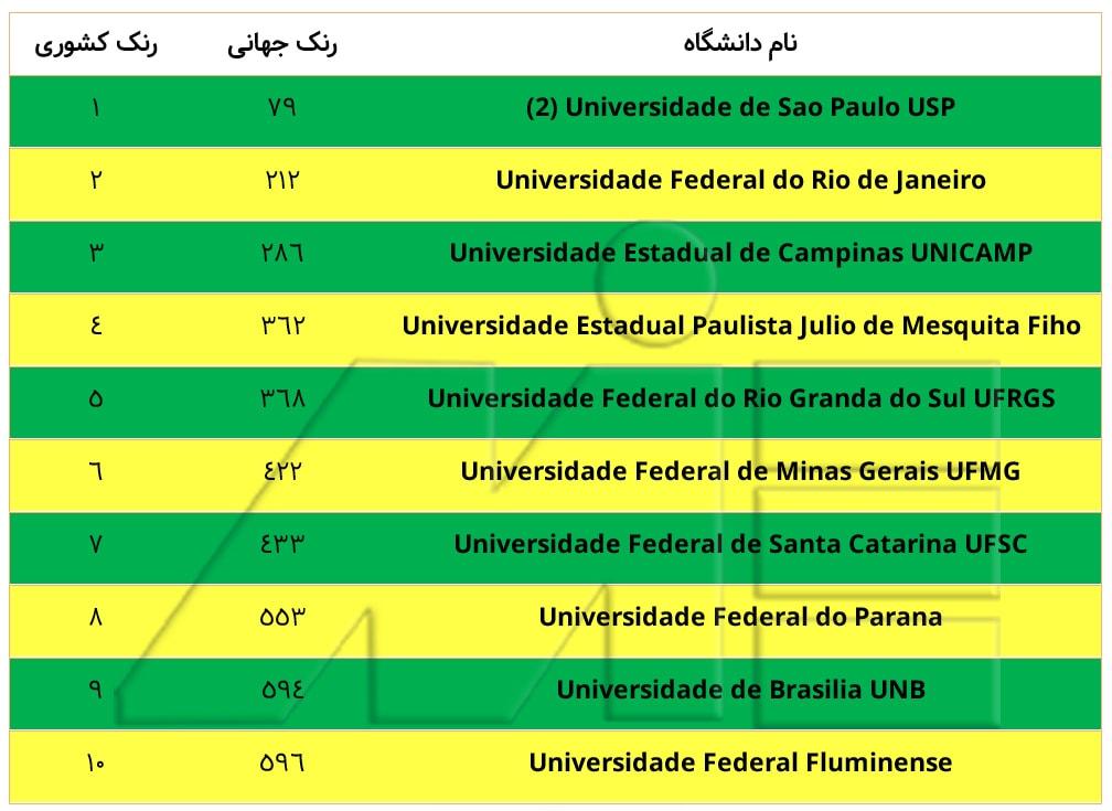 لیست معرفی رتبه بندی برترین دانشگاه های برزیل