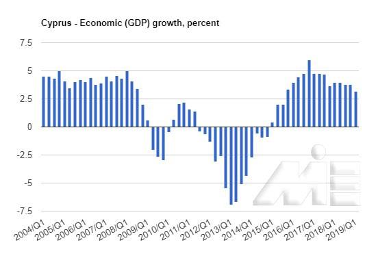 نمودار درصد رشد اقتصاد در کشور قبرس بین سال هال 2004 تا 2019