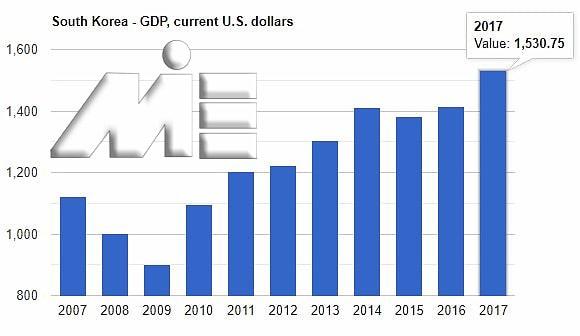 نمودار نرخ تولید ناخالص داخلی کره جنوبی