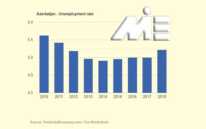 نمودار نرخ بیکاری کشور اذربایجان