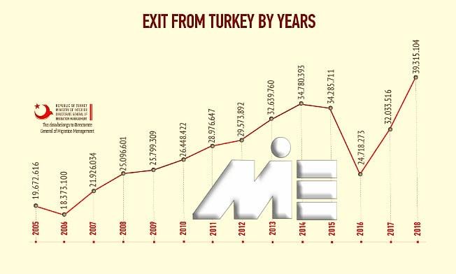 نمودار نرخ خروج از کشور ترکیه را در سال های 2005 تا 2018