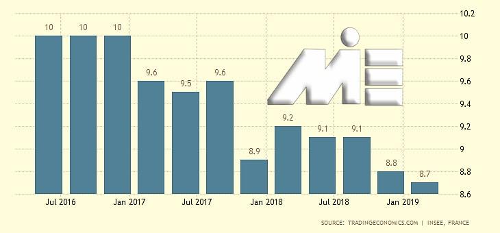 نمودار نرخ بیکاری کشور فرانسه
