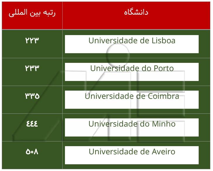 جدول تعدادی از دانشگاه های برتر کشور پرتغال با رتبه بین المللی