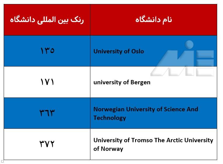 جدول رتبه بندی دانشگاه های کشور نروژ