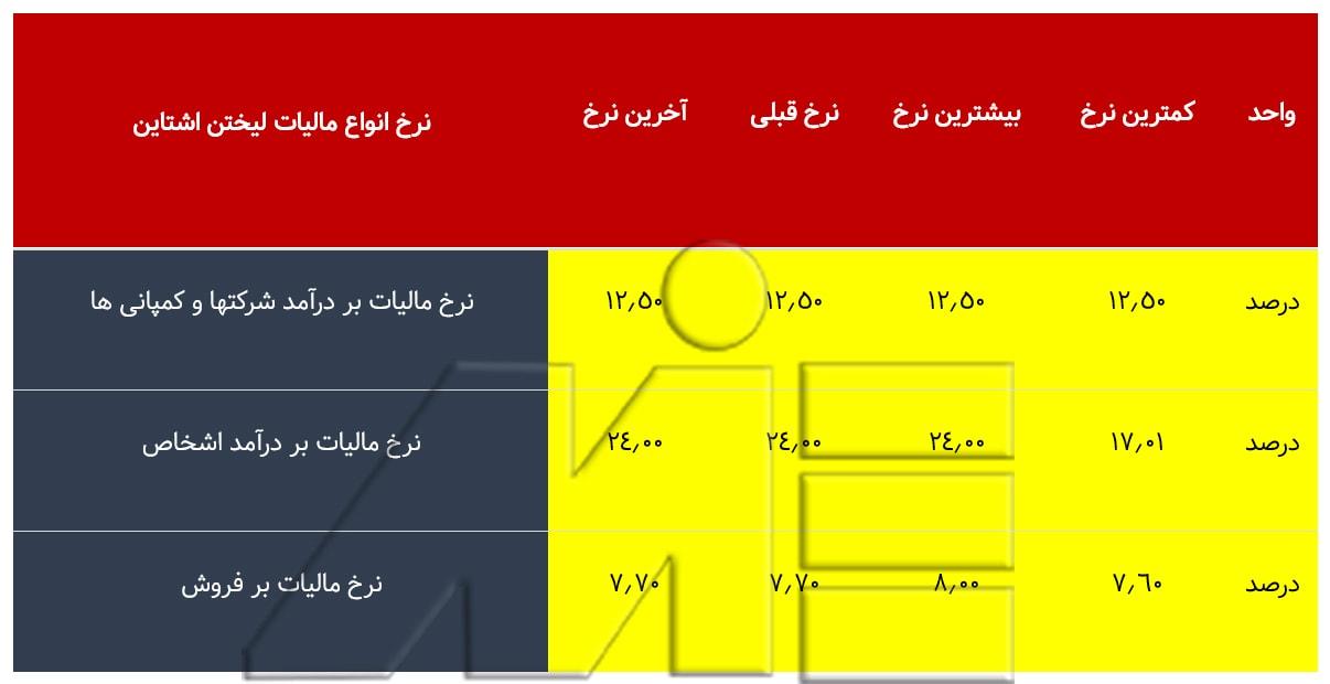 جدول لیست انواع مالیات ها در کشور لیختن اشتاین ـ انواع مالیات در لیختن اشتاین