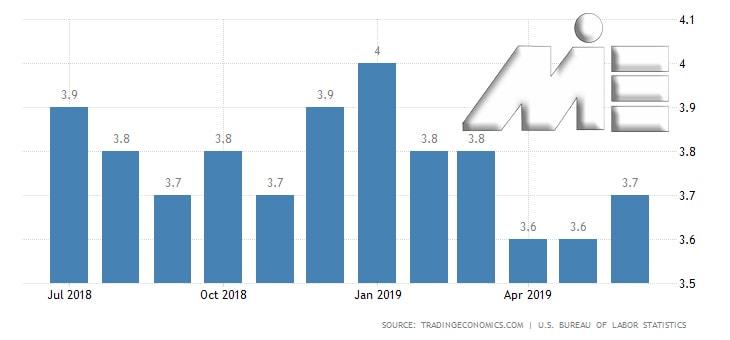 نمودار نرخ بیکاری در کشور آمریکا