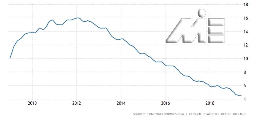 نمودار نرخ بیکاری کشور ایرلند