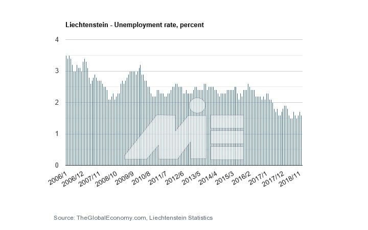 نمودار نرخ بیکاری لیختن اشتاین