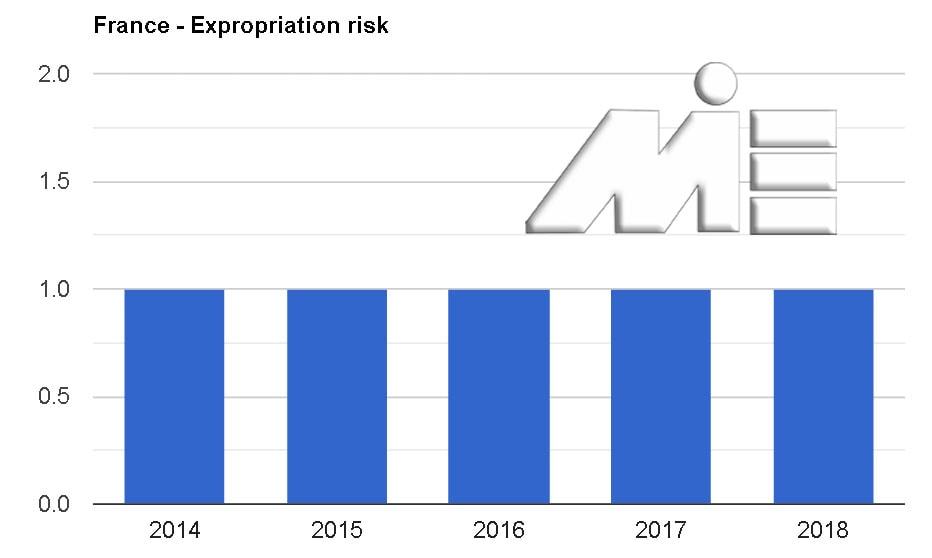 نمودار نرخ مصادره اموال کشور فرانسه