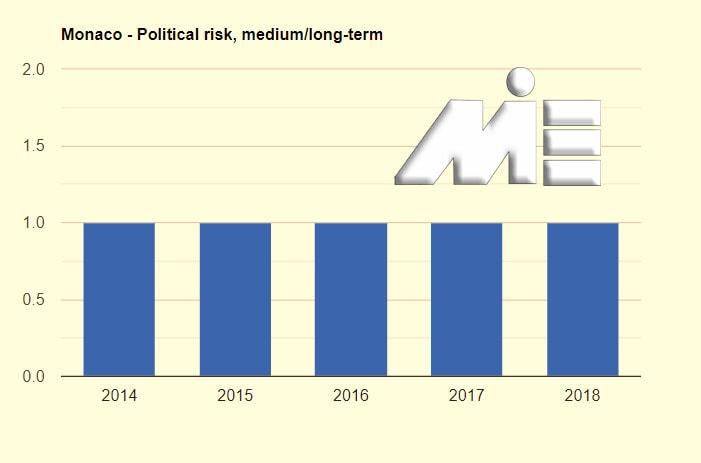 نمودار نرخ ریسک سیاسی موناکو