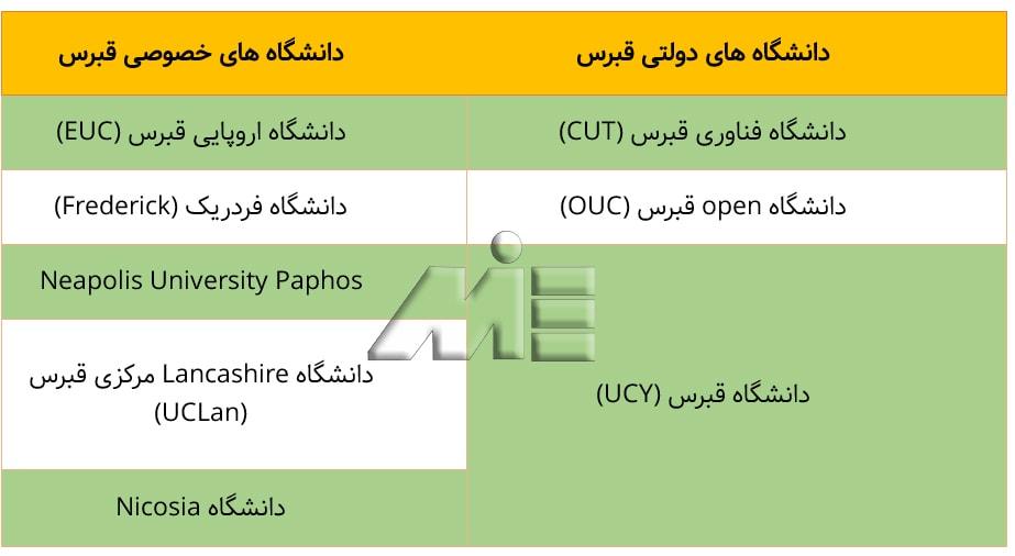 لیست دانشگاههای دولتی و خصوصی قبرس