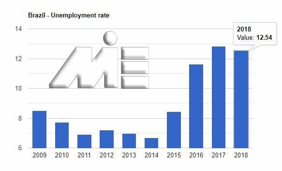 نمودار نرخ بیکاری برزیل