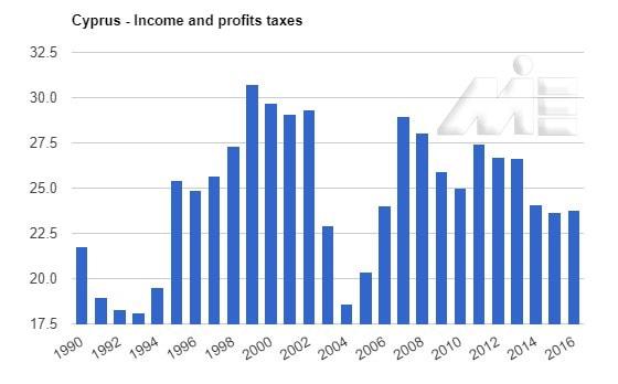 نمودار مالیات بر درآمد در کشور قبرس