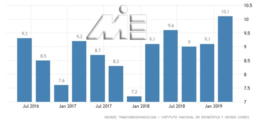 نمودار نرخ بیکاری آرژانتین در یک سال گذشته