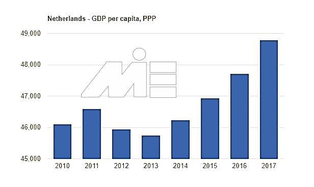 رشد اقتصادی هلند- نمودار تولید ناخالص داخلی هلند
