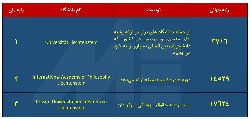 لیست دانشگاه های کشور لیختن اشتاین
