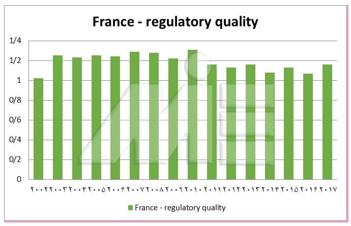 نمودار کنترل کیفیت اجرای قوانین در کشور فرانسه