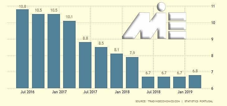نمودار نرخ بیکاری کشور پرتغال